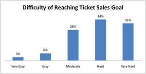difficulty of reaching ticket sales goal