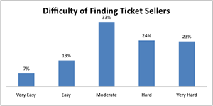 difficulty finding ticket sellers